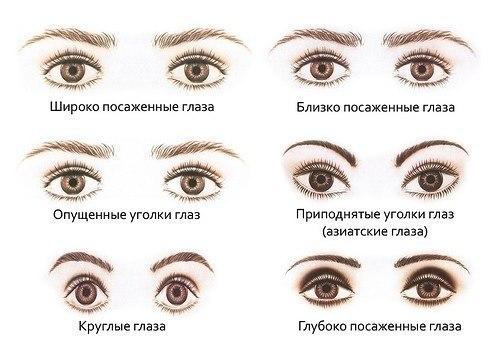 Форму глаз можно откорректировать с помощью макияжа глаз